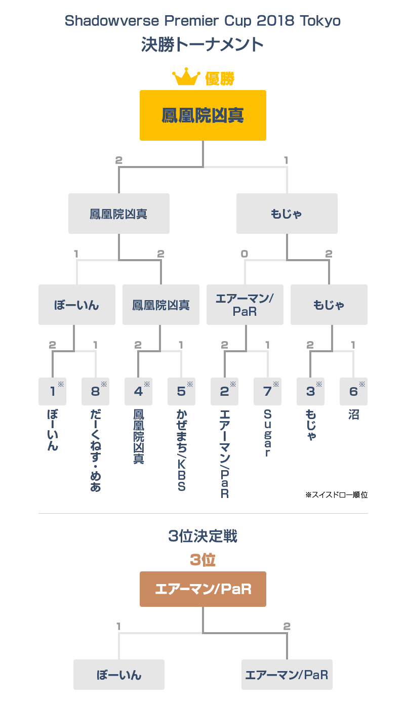 Shadowverse Premier Cup 2018 Tokyo 決勝トーナメント