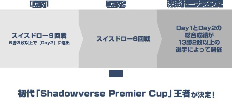 Day1スイスドロー9回戦、Day2スイスドロー6回戦、Day1+Day2の総合成績によって決勝トーナメント開催、初代王者が決定